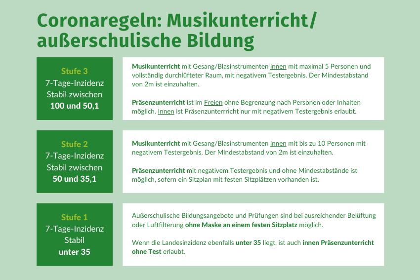 Coronaschutzverordnung 28-05-2021 Volksmusikerbund NRW
